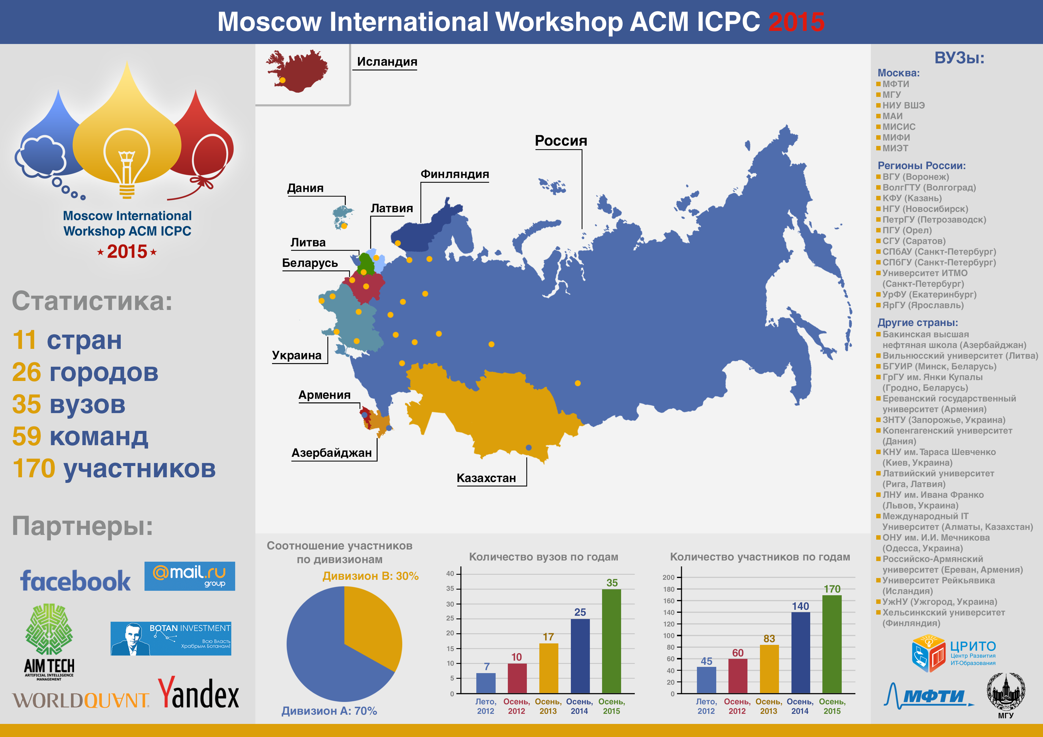 Moscow International Workshop ACM ICPC_2015.png